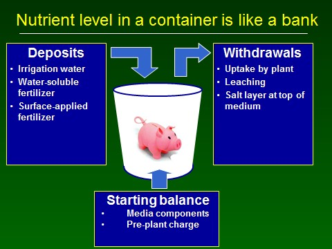 Nutrient level in a container is like a bank
